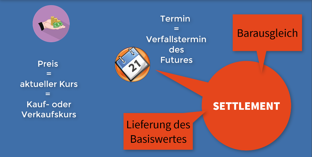 Futures :: Settlement am Verfallstag