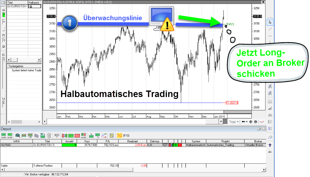 automatische trading signale