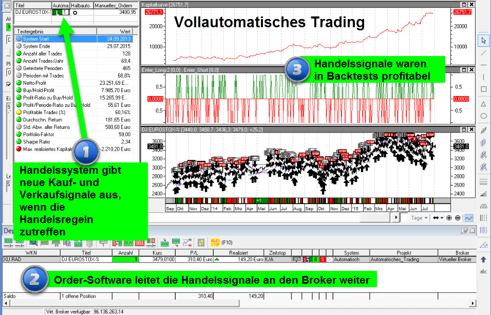 vollautomatisches Trading