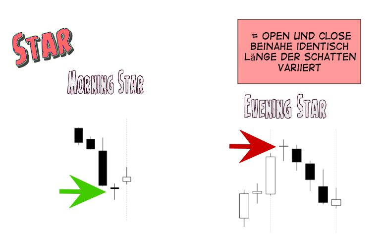 Candlestick Analyse - Star