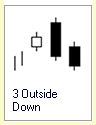 Candlestick Formation :: 3 Kerzen :: Three Outside Down:: bearish