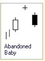 Candlestick Formation :: 3 Kerzen :: Abandoned Baby :: bearish