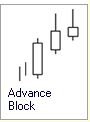 Candlestick Formation :: 3 Kerzen :: Advanced Block :: bearish