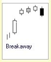 Candlestick Formation :: 4 Kerzen :: Breakaway :: bearish