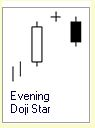 Candlestick Formation :: 3 Kerzen :: Evening Doji Star :: bearish