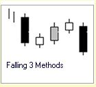 Candlestick Formation :: 5 Kerzen :: Falling Three Methods :: bearish