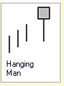 Candlestick Formation :: 1 Kerze :: Hanging Man :: bearish