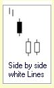 Candlestick Formationen :: Side by Side white Lines :: Downtrend