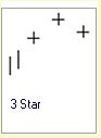 Candlestick Formationen :: Tri Star :: Downtrend