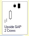 Candlestick Formationen :: Upside GAP Two Crows :: Downtrend