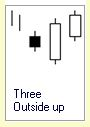 Candlestick Pattern :: Three Outside Up