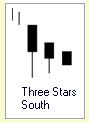 Candlestick Formation :: Three Stars South :: Uptrend