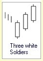 Candlestick Formation :: Three white Soldiers :: Uptrend