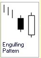 Candlestick Formation :: Engulfing Bull Pattern