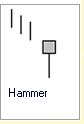 Candlestick Formation :: Hammer
