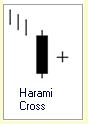 Candlestick Formation :: Harami Cross