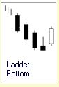Candlestick Formation :: 5 Kerzen :: Ladder Bottom :: bullisch