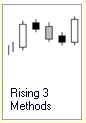 Candlestick Formation :: 5 Kerzen :: Rising Three Methods :: bullisch