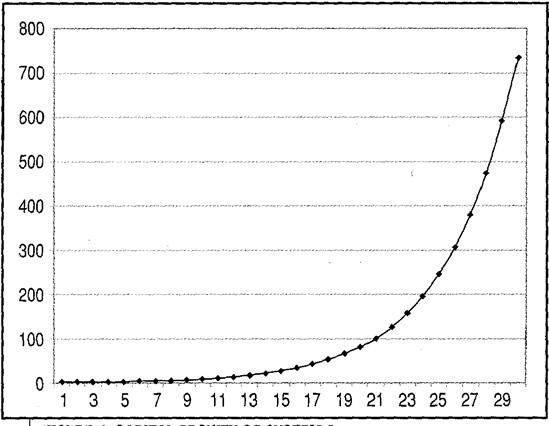 Growth Rate - System 2
