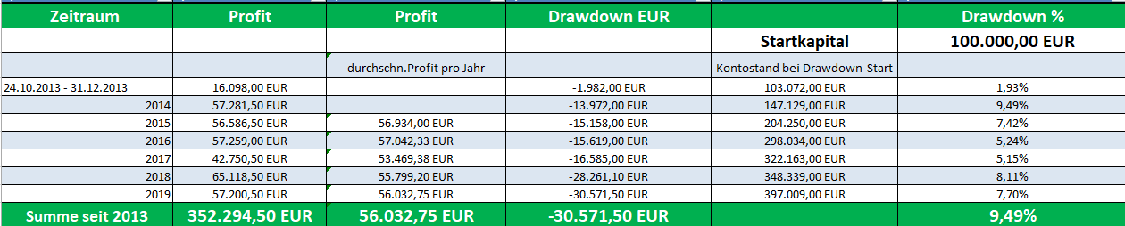 Dax Future Trading :: Performance 2019